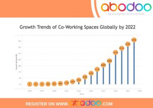 Co-Working Hubs Growth Trends