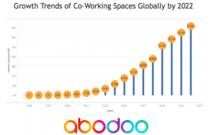Growth Trends of Co-Working Spaces Globally by 2022