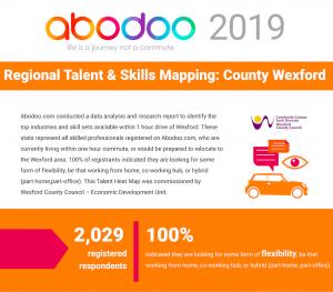 wexford talent heat map 2019 1