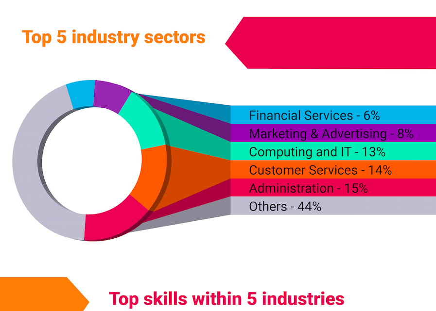 Wexford Talent Map Showcases Available Employment Skills