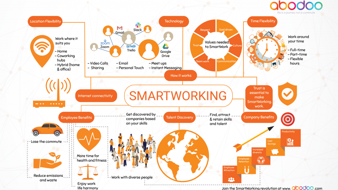 All you need to know about SmartWorking [Infographic]