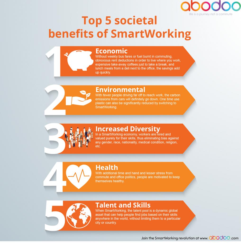 Societal benefits of smartworking