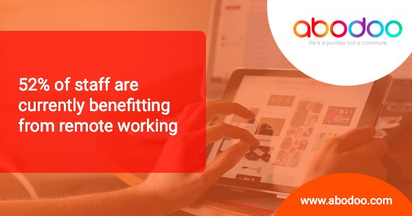 52% of staff currently benefitting from remote working
